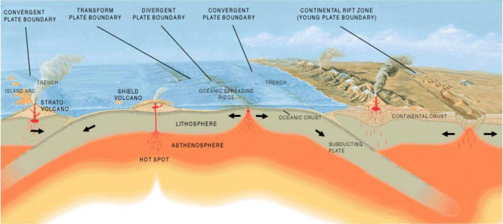 The process of atoll formation begins with a new tropical oceanic island, which exists due to tectonic plate movements.
